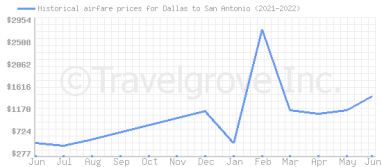 Price overview for flights from Dallas to San Antonio