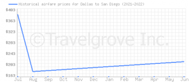 Price overview for flights from Dallas to San Diego