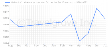 Price overview for flights from Dallas to San Francisco