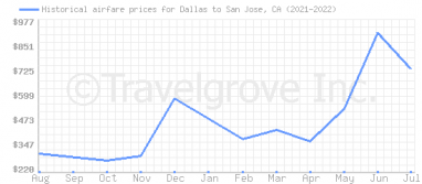 Price overview for flights from Dallas to San Jose, CA