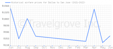 Price overview for flights from Dallas to San Jose