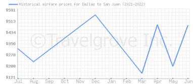 Price overview for flights from Dallas to San Juan