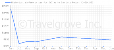 Price overview for flights from Dallas to San Luis Potosi