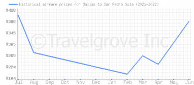 Price overview for flights from Dallas to San Pedro Sula