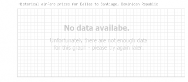 Price overview for flights from Dallas to Santiago, Dominican Republic