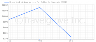 Price overview for flights from Dallas to Santiago