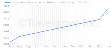 Price overview for flights from Dallas to Santo Domingo