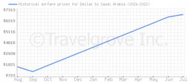 Price overview for flights from Dallas to Saudi Arabia