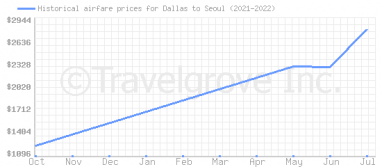 Price overview for flights from Dallas to Seoul