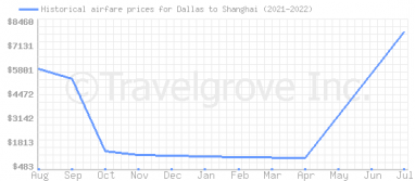 Price overview for flights from Dallas to Shanghai