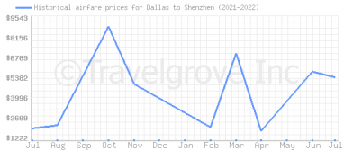 Price overview for flights from Dallas to Shenzhen