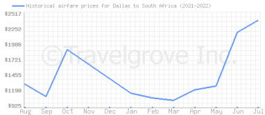 Price overview for flights from Dallas to South Africa