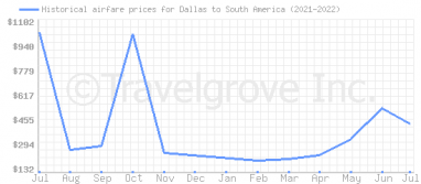 Price overview for flights from Dallas to South America