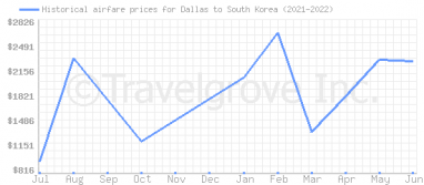 Price overview for flights from Dallas to South Korea