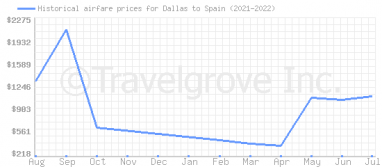 Price overview for flights from Dallas to Spain