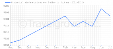 Price overview for flights from Dallas to Spokane