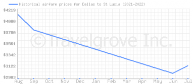 Price overview for flights from Dallas to St Lucia
