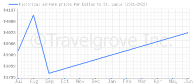 Price overview for flights from Dallas to St. Lucia