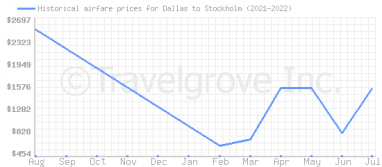 Price overview for flights from Dallas to Stockholm