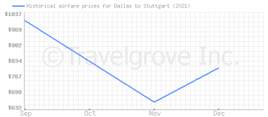 Price overview for flights from Dallas to Stuttgart