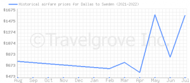 Price overview for flights from Dallas to Sweden