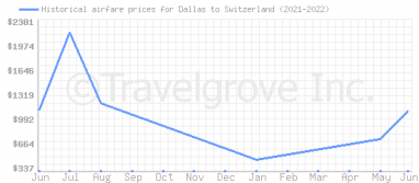 Price overview for flights from Dallas to Switzerland