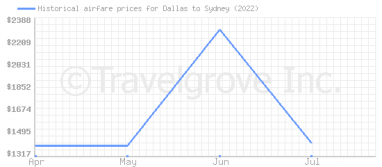 Price overview for flights from Dallas to Sydney