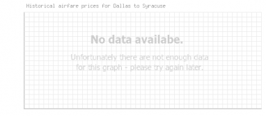 Price overview for flights from Dallas to Syracuse