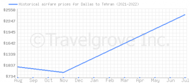 Price overview for flights from Dallas to Tehran