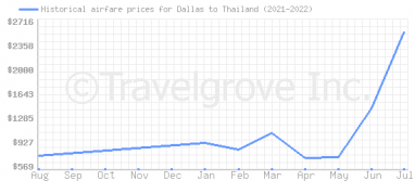 Price overview for flights from Dallas to Thailand