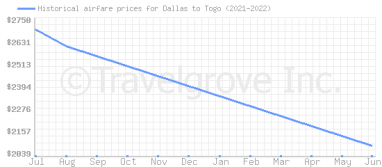 Price overview for flights from Dallas to Togo