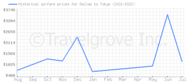 Price overview for flights from Dallas to Tokyo