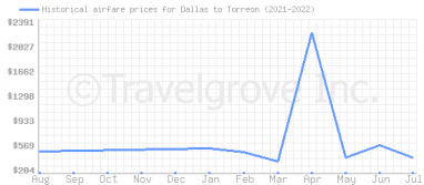 Price overview for flights from Dallas to Torreon