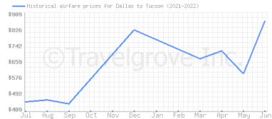 Price overview for flights from Dallas to Tucson