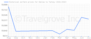 Price overview for flights from Dallas to Turkey