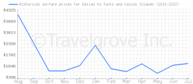 Price overview for flights from Dallas to Turks and Caicos Islands