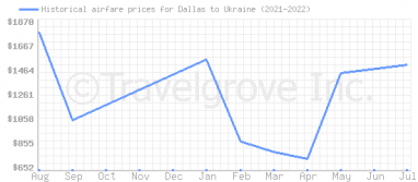 Price overview for flights from Dallas to Ukraine