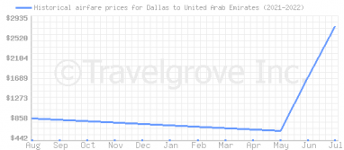 Price overview for flights from Dallas to United Arab Emirates