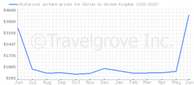 Price overview for flights from Dallas to United Kingdom