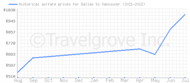 Price overview for flights from Dallas to Vancouver