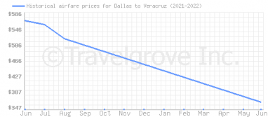 Price overview for flights from Dallas to Veracruz