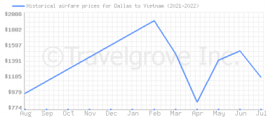 Price overview for flights from Dallas to Vietnam
