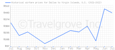 Price overview for flights from Dallas to Virgin Islands, U.S.