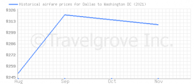 Price overview for flights from Dallas to Washington DC