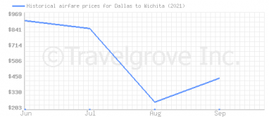 Price overview for flights from Dallas to Wichita