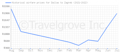 Price overview for flights from Dallas to Zagreb