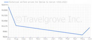 Price overview for flights from Dallas to Zurich