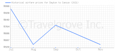 Price overview for flights from Dayton to Cancun