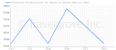 Price overview for flights from Dayton to Central America