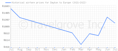 Price overview for flights from Dayton to Europe